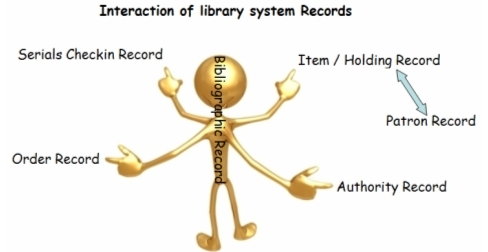 related literature and related studies about library system The body of literature includes all studies that address related or identical hypotheses or research problems a well-done integrative review meets the same standards as primary research in regard to clarity, rigor, and replication.