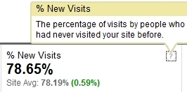 Site Usage New Visits as at 27 Feb 2010